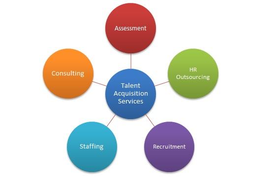 talent-acquisition-services