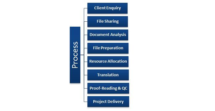 translation-process-at-tridindia